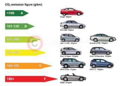 Honda Tops Green Label Chart