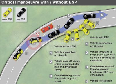Critical Manoeuvre With/Without ESP