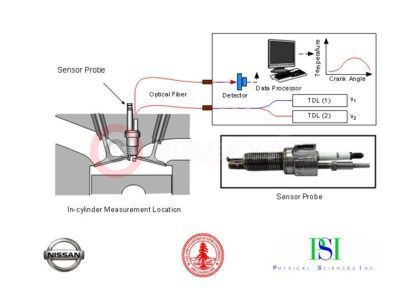 The World S First Real Time Measuring System For