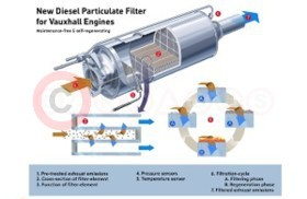 New Diesel Particulate Filter For Vauxhall Engines