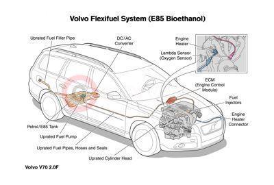Volvo S60 Fuel Filter Change